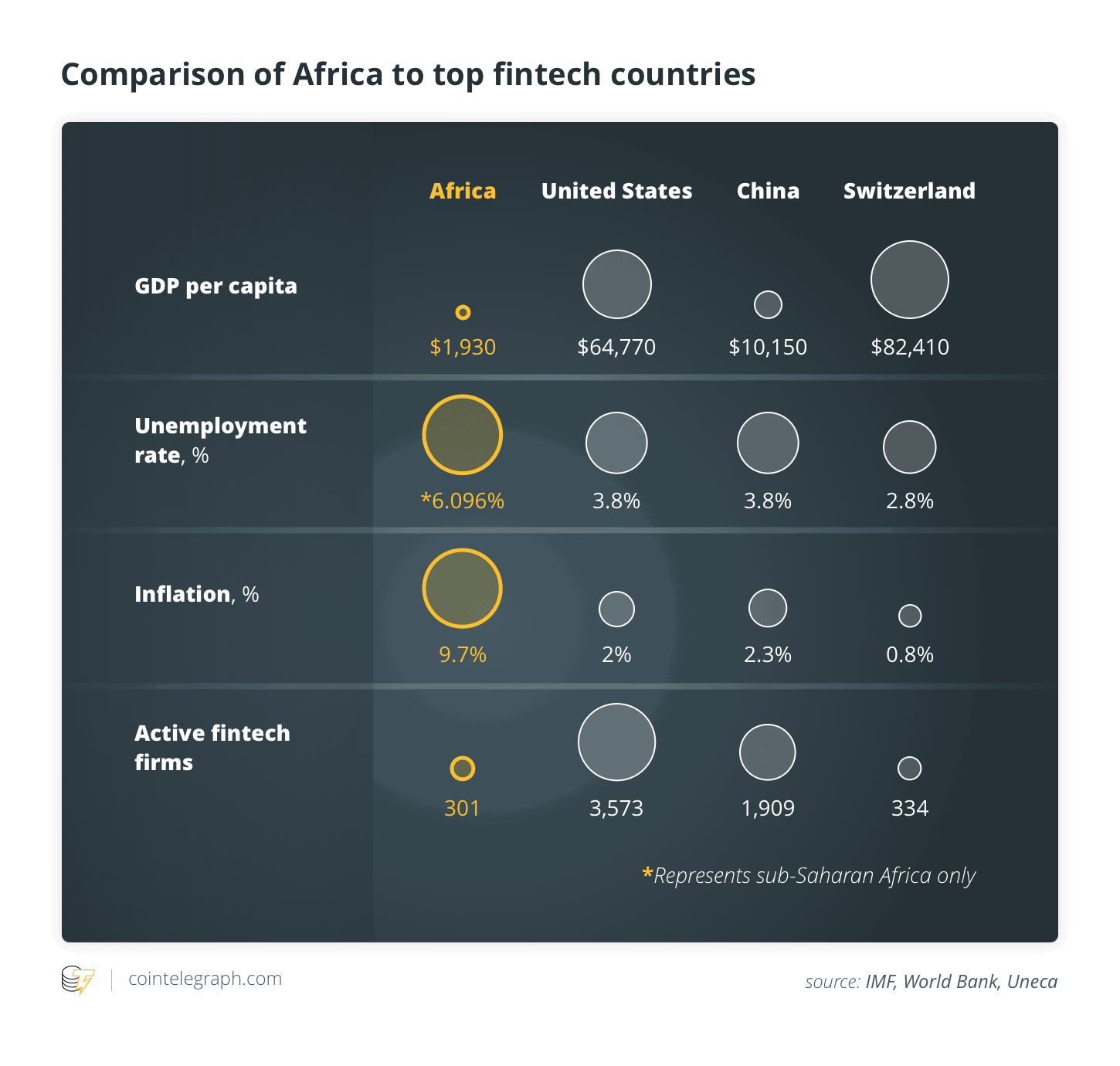 Comparison of Africa to top fintech countries